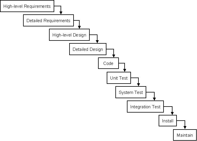 Lmc Csc 151 Software Engineering Overview